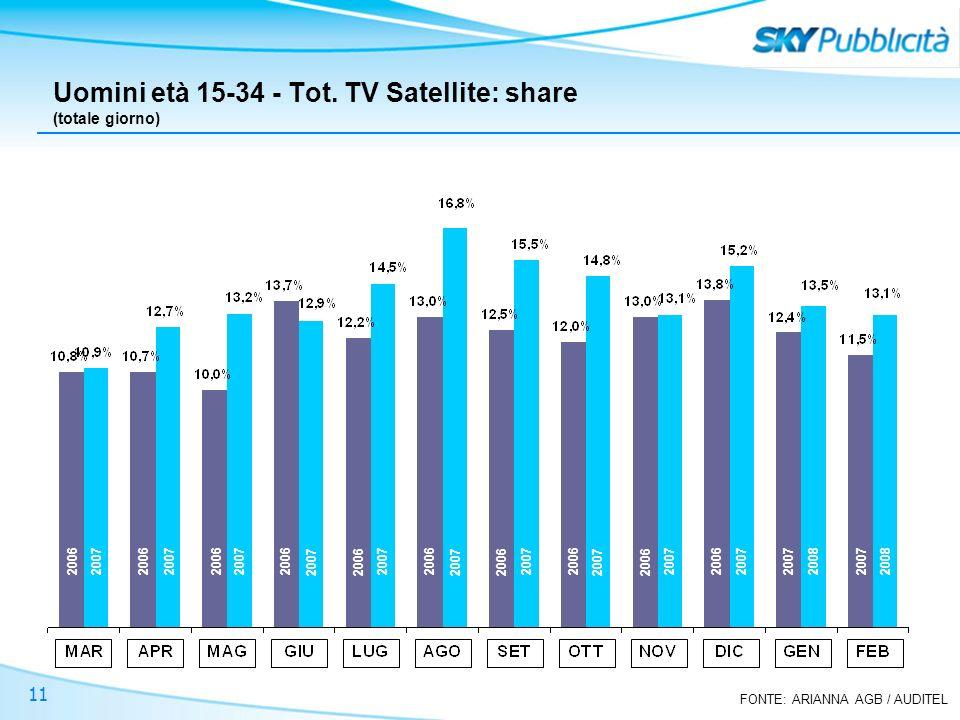 FONTE: ARIANNA AGB / AUDITEL 11 Uomini età 15-34 - Tot. TV Satellite: share (totale giorno) 2006 2007 2008