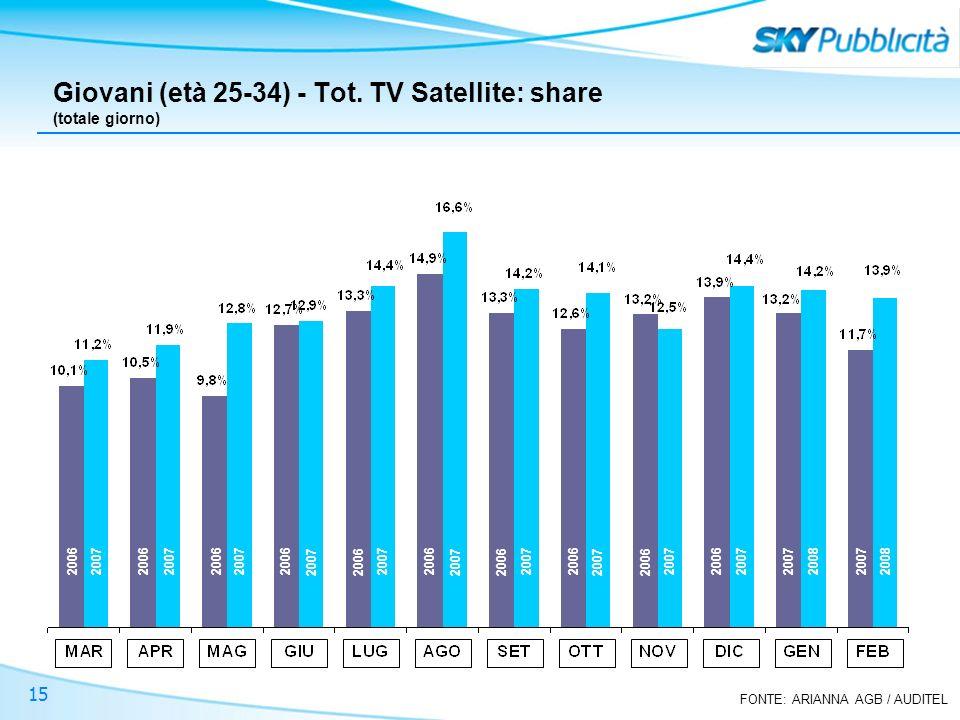 FONTE: ARIANNA AGB / AUDITEL 15 Giovani (età 25-34) - Tot. TV Satellite: share (totale giorno) 2006 2007 2008