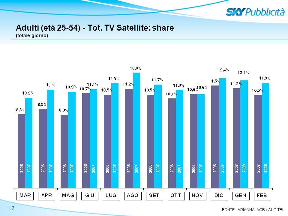 FONTE: ARIANNA AGB / AUDITEL 17 Adulti (età 25-54) - Tot. TV Satellite: share (totale giorno) 2006 2007 2008