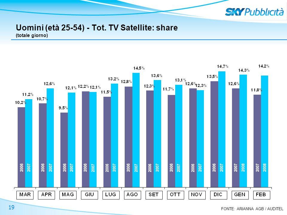 FONTE: ARIANNA AGB / AUDITEL 19 Uomini (età 25-54) - Tot. TV Satellite: share (totale giorno) 2006 2007 2008