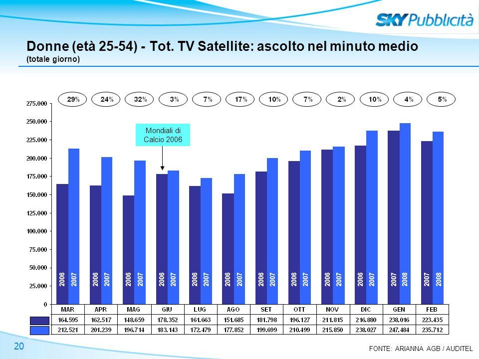 FONTE: ARIANNA AGB / AUDITEL 20 Donne (età 25-54) - Tot. TV Satellite: ascolto nel minuto medio (totale giorno) Mondiali di Calcio 2006 2006 2007 2008