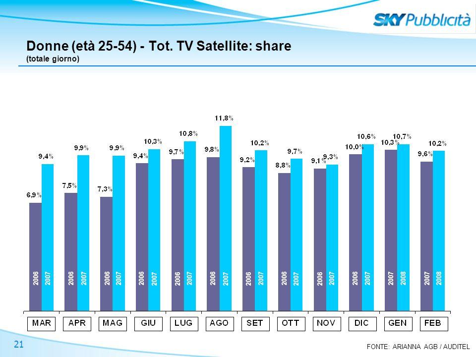 FONTE: ARIANNA AGB / AUDITEL 21 Donne (età 25-54) - Tot. TV Satellite: share (totale giorno) 2006 2007 2008