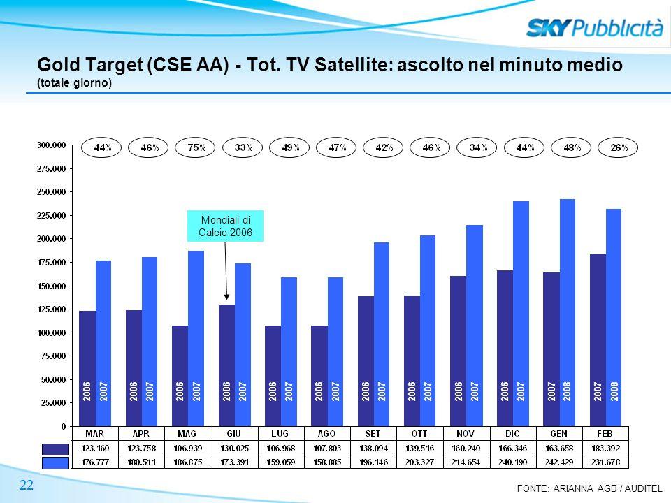 FONTE: ARIANNA AGB / AUDITEL 22 Gold Target (CSE AA) - Tot. TV Satellite: ascolto nel minuto medio (totale giorno) +75% Mondiali di Calcio 2006 2006 2