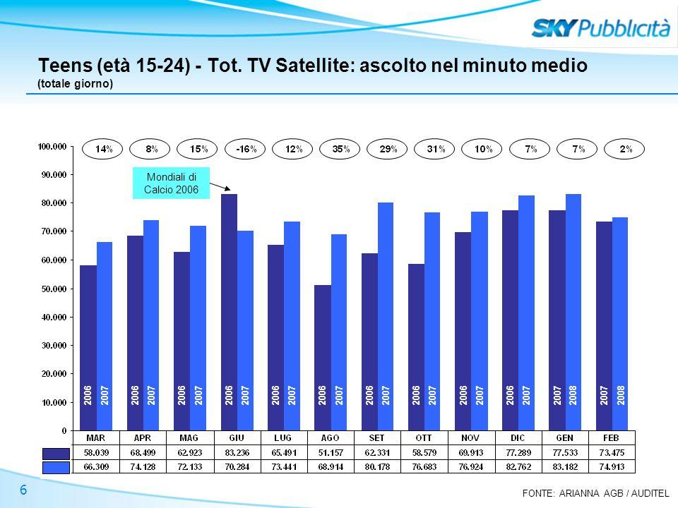 FONTE: ARIANNA AGB / AUDITEL 6 Teens (età 15-24) - Tot. TV Satellite: ascolto nel minuto medio (totale giorno) Mondiali di Calcio 2006 2006 2007 2008