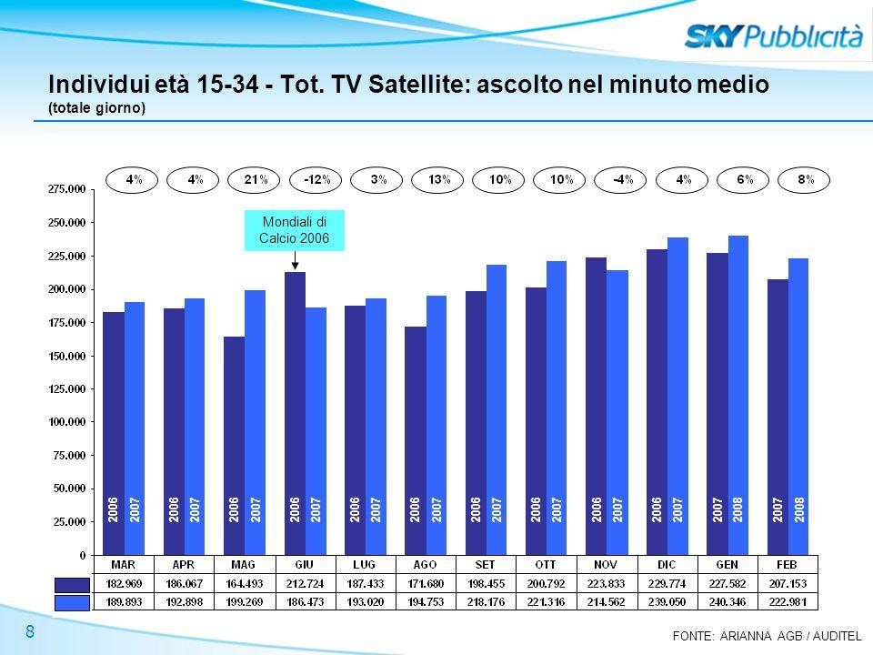FONTE: ARIANNA AGB / AUDITEL 8 Individui età 15-34 - Tot. TV Satellite: ascolto nel minuto medio (totale giorno) Mondiali di Calcio 2006 2006 2007 200
