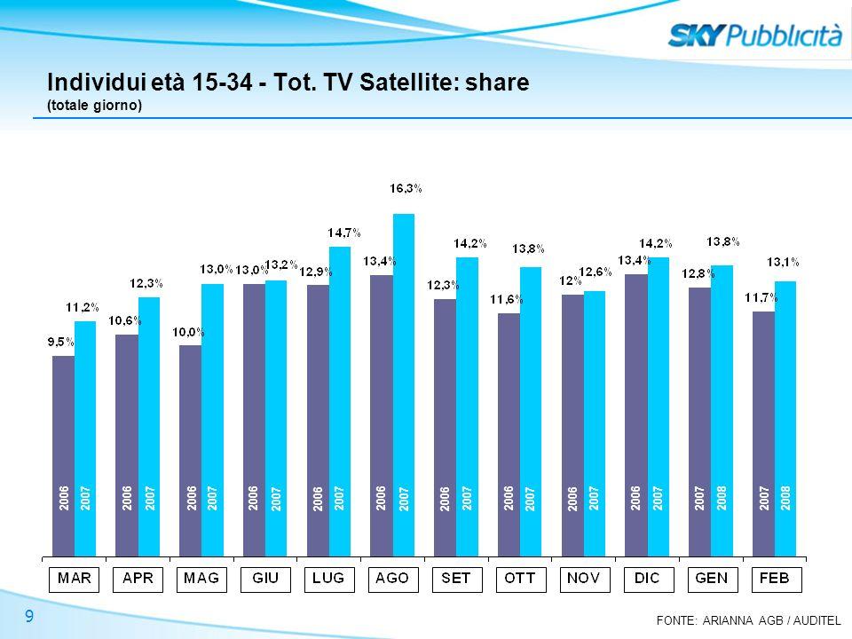 FONTE: ARIANNA AGB / AUDITEL 9 Individui età 15-34 - Tot. TV Satellite: share (totale giorno) 2006 2007 2008