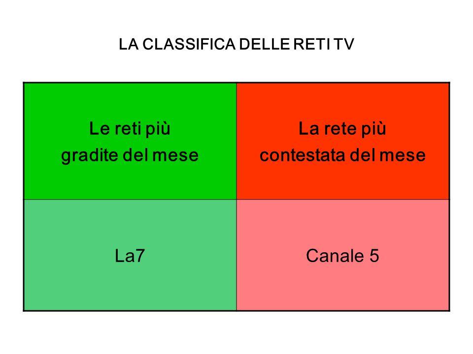 LA CLASSIFICA DELLE RETI TV Le reti più gradite del mese La rete più contestata del mese La7Canale 5