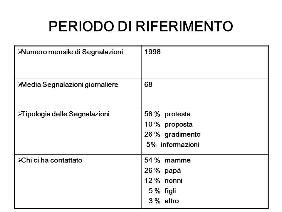 PERIODO DI RIFERIMENTO Numero mensile di Segnalazioni1998 Media Segnalazioni giornaliere68 Tipologia delle Segnalazioni58 % protesta 10 % proposta 26