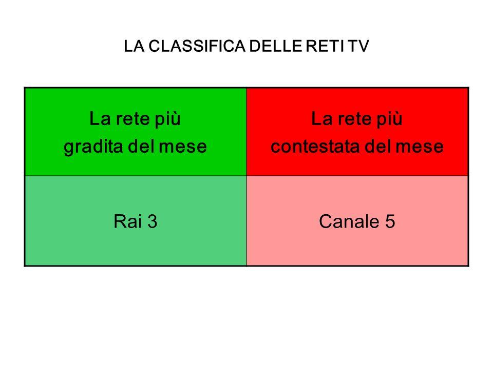 LA CLASSIFICA DELLE RETI TV La rete più gradita del mese La rete più contestata del mese Rai 3Canale 5
