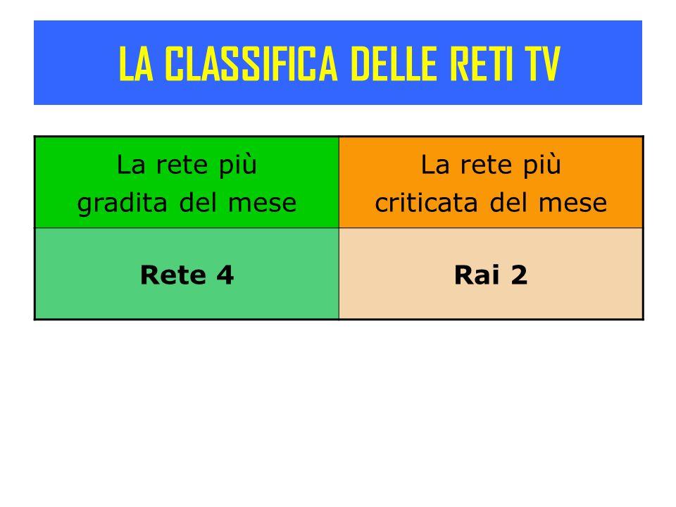 LA CLASSIFICA DELLE RETI TV La rete più gradita del mese La rete più criticata del mese Rete 4Rai 2