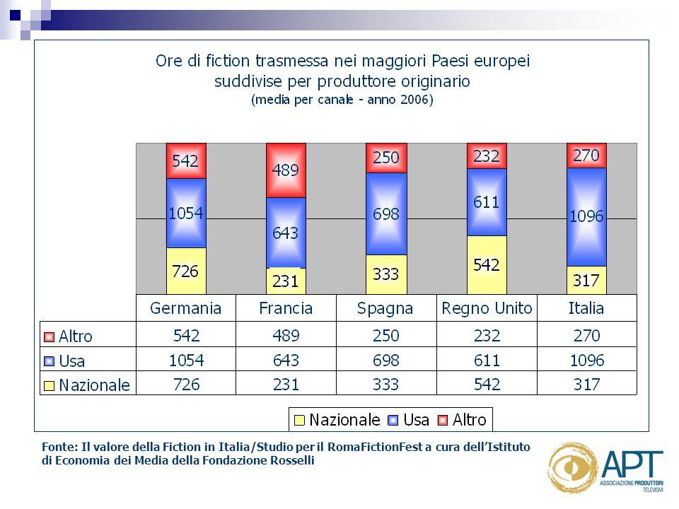 Fonte: Il valore della Fiction in Italia/Studio per il RomaFictionFest a cura dellIstituto di Economia dei Media della Fondazione Rosselli