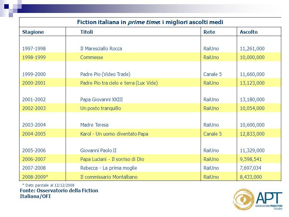 Fiction italiana in prime time: i migliori ascolti medi Stagione TitoliReteAscolto 1997-1998Il Maresciallo RoccaRaiUno11,261,000 1998-1999 CommesseRaiUno10,000,000 1999-2000Padre Pio (Video Trade)Canale 511,660,000 2000-2001 Padre Pio tra cielo e terra (Lux Vide)RaiUno13,123,000 2001-2002Papa Giovanni XXIIIRaiUno13,180,000 2002-2003 Un posto tranquilloRaiUno10,054,000 2003-2004Madre TeresaRaiUno10,600,000 2004-2005 Karol - Un uomo diventato PapaCanale 512,833,000 2005-2006Giovanni Paolo IIRaiUno11,329,000 2006-2007 Papa Luciani - Il sorriso di DioRaiUno9,598,541 2007-2008 Rebecca - La prima moglieRaiUno7,697,034 2008-2009* Il commissario MontalbanoRaiUno8,433,000 * Dato parziale al 12/12/2008 Fonte: Osservatorio della Fiction Italiana/OFI