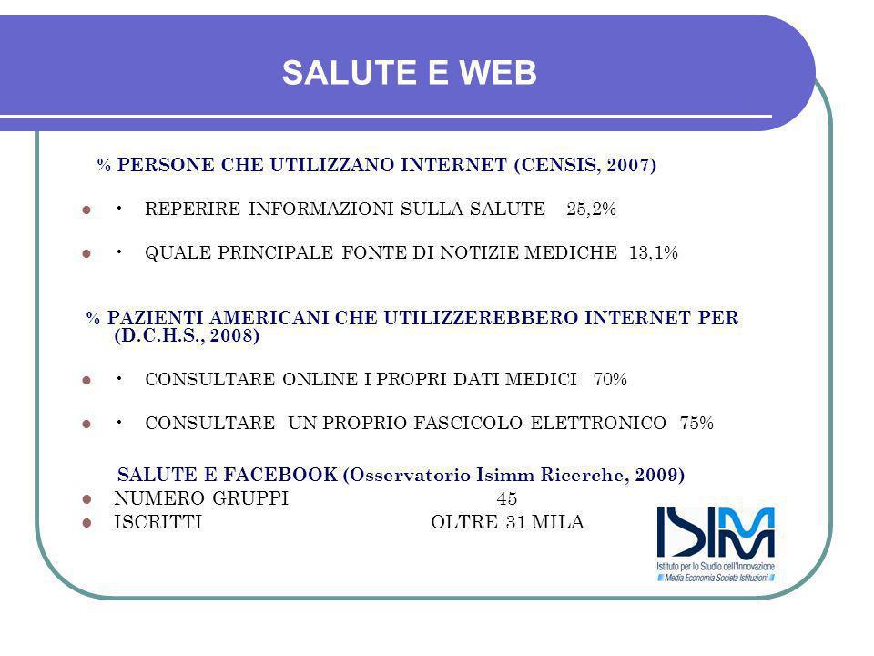 SALUTE E WEB % PERSONE CHE UTILIZZANO INTERNET (CENSIS, 2007) REPERIRE INFORMAZIONI SULLA SALUTE 25,2% QUALE PRINCIPALE FONTE DI NOTIZIE MEDICHE 13,1% % PAZIENTI AMERICANI CHE UTILIZZEREBBERO INTERNET PER (D.C.H.S., 2008) CONSULTARE ONLINE I PROPRI DATI MEDICI 70% CONSULTARE UN PROPRIO FASCICOLO ELETTRONICO 75% SALUTE E FACEBOOK (Osservatorio Isimm Ricerche, 2009) NUMERO GRUPPI 45 ISCRITTI OLTRE 31 MILA