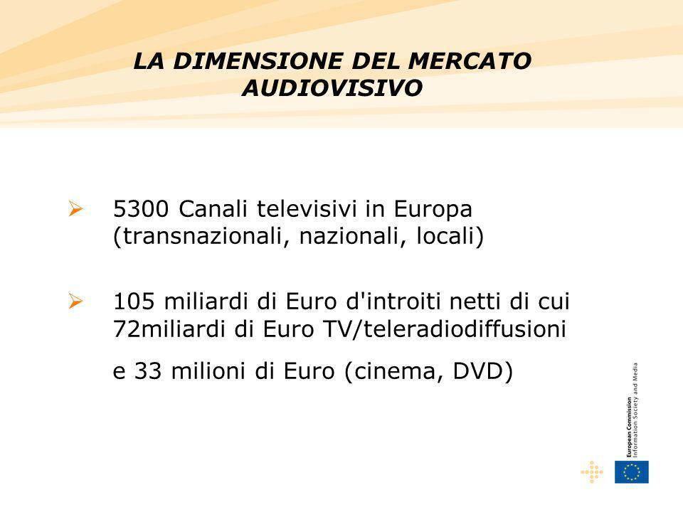5300 Canali televisivi in Europa (transnazionali, nazionali, locali) 105 miliardi di Euro d introiti netti di cui 72miliardi di Euro TV/teleradiodiffusioni e 33 milioni di Euro (cinema, DVD) LA DIMENSIONE DEL MERCATO AUDIOVISIVO