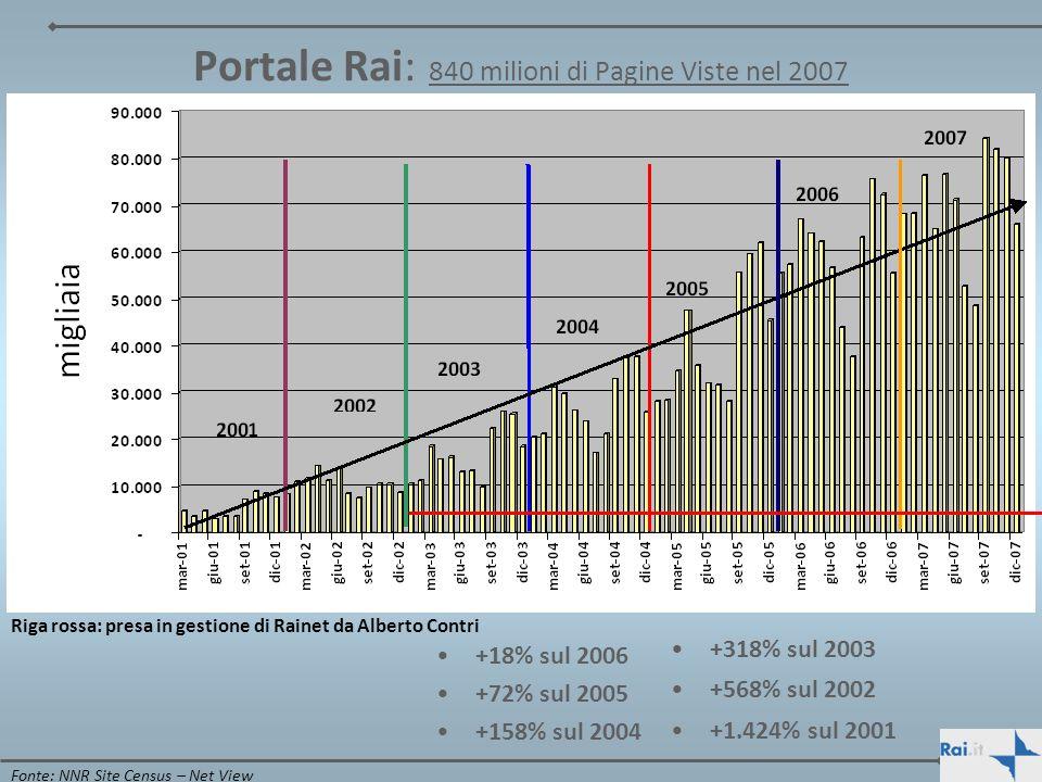 Portale Rai: 840 milioni di Pagine Viste nel 2007 +18% sul 2006 +72% sul 2005 +158% sul 2004 +318% sul 2003 +568% sul 2002 +1.424% sul 2001 Fonte: NNR