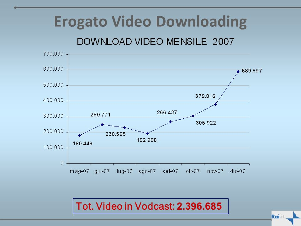 Erogato Video Downloading Tot. Video in Vodcast: 2.396.685