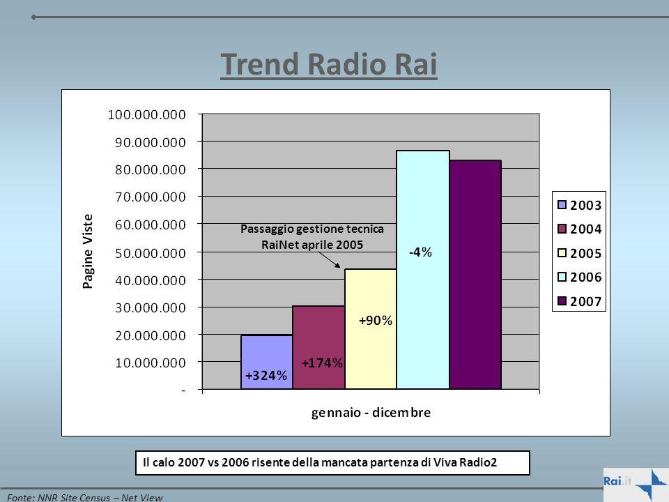 Trend Radio Rai Il calo 2007 vs 2006 risente della mancata partenza di Viva Radio2 Fonte: NNR Site Census – Net View Passaggio gestione tecnica RaiNet