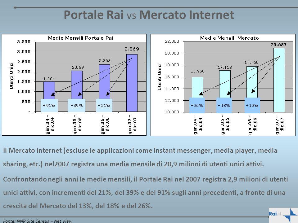 Portale Rai vs Mercato Internet Il Mercato Internet (escluse le applicazioni come instant messenger, media player, media sharing, etc.) nel2007 regist