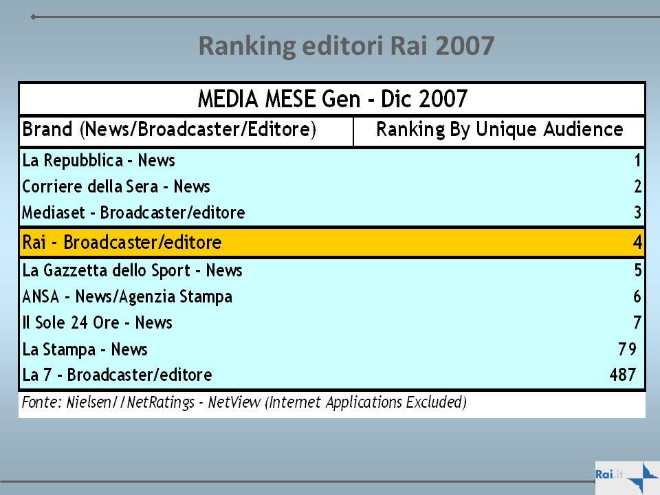 Ranking editori Rai 2007
