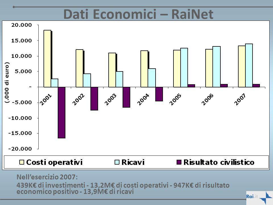 Dati Economici – RaiNet Nellesercizio 2007: 439K di investimenti - 13,2M di costi operativi - 947K di risultato economico positivo - 13,9M di ricavi