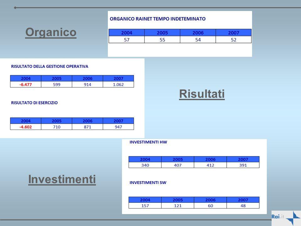 Organico Risultati Investimenti