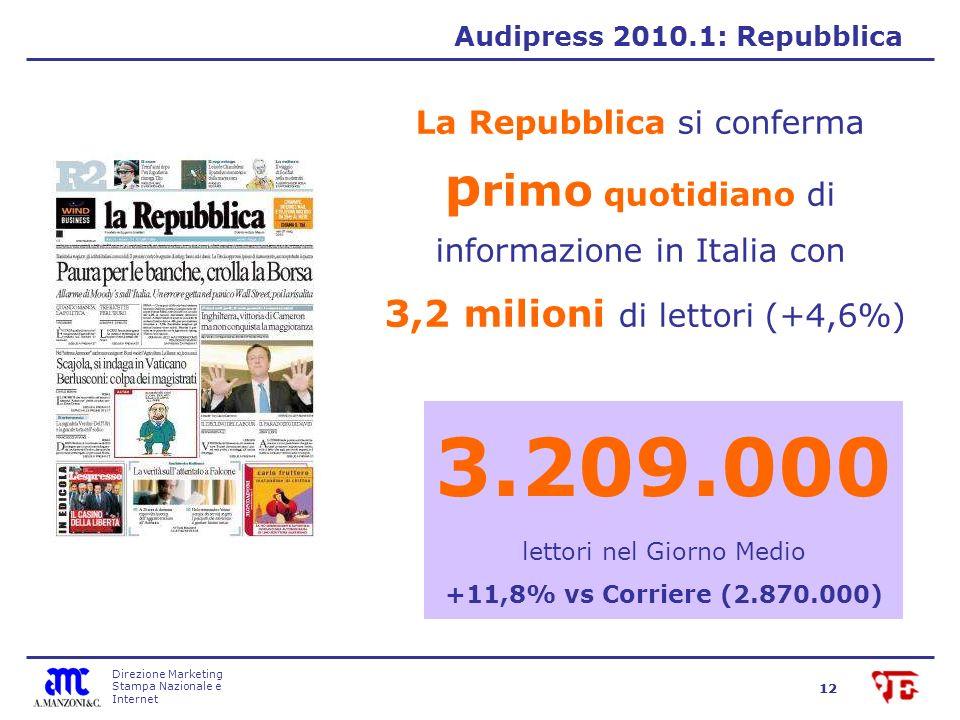 Direzione Marketing Stampa Nazionale e Internet 12 Audipress 2010.1: Repubblica La Repubblica si conferma p rimo quotidiano di informazione in Italia con 3,2 milioni di lettori (+4,6%) 3.209.000 lettori nel Giorno Medio +11,8% vs Corriere (2.870.000)