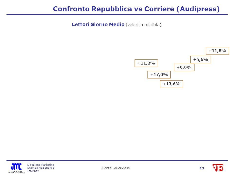 Direzione Marketing Stampa Nazionale e Internet 13 Confronto Repubblica vs Corriere (Audipress) Fonte: Audipress Lettori Giorno Medio (valori in migliaia) +12,6% +17,0% +11,2% +9,9% +5,6% +11,8%