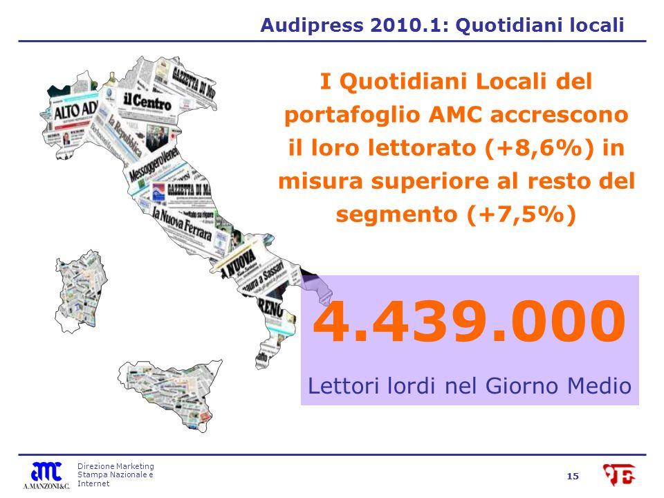 Direzione Marketing Stampa Nazionale e Internet 15 I Quotidiani Locali del portafoglio AMC accrescono il loro lettorato (+8,6%) in misura superiore al resto del segmento (+7,5%) 4.439.000 Lettori lordi nel Giorno Medio Audipress 2010.1: Quotidiani locali