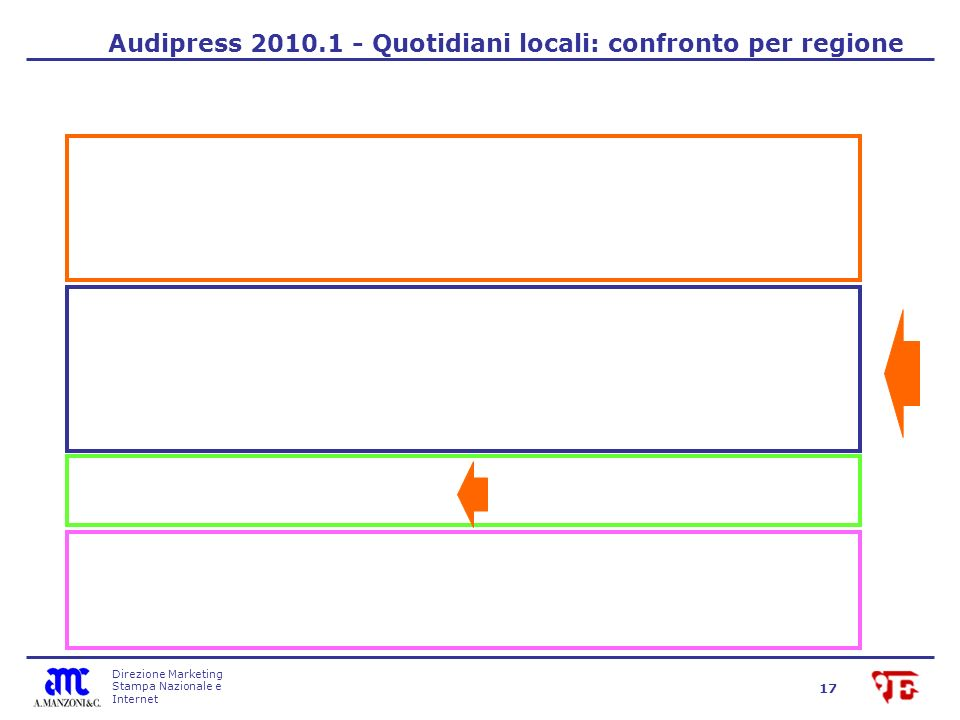 Direzione Marketing Stampa Nazionale e Internet 17 Audipress 2010.1 - Quotidiani locali: confronto per regione