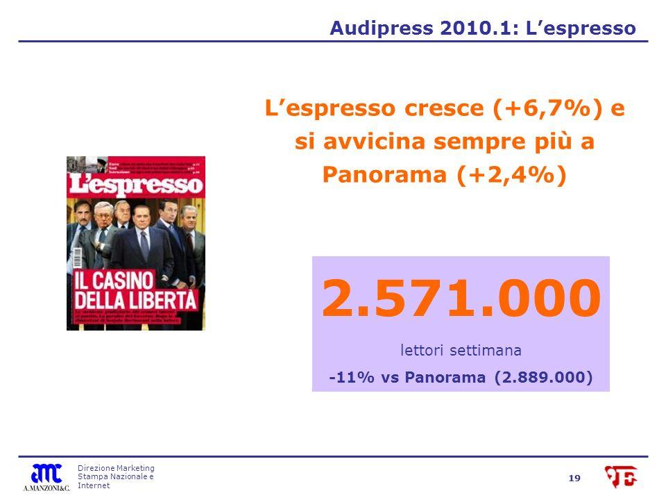 Direzione Marketing Stampa Nazionale e Internet 19 Lespresso cresce (+6,7%) e si avvicina sempre più a Panorama (+2,4%) Audipress 2010.1: Lespresso 2.571.000 lettori settimana -11% vs Panorama (2.889.000)