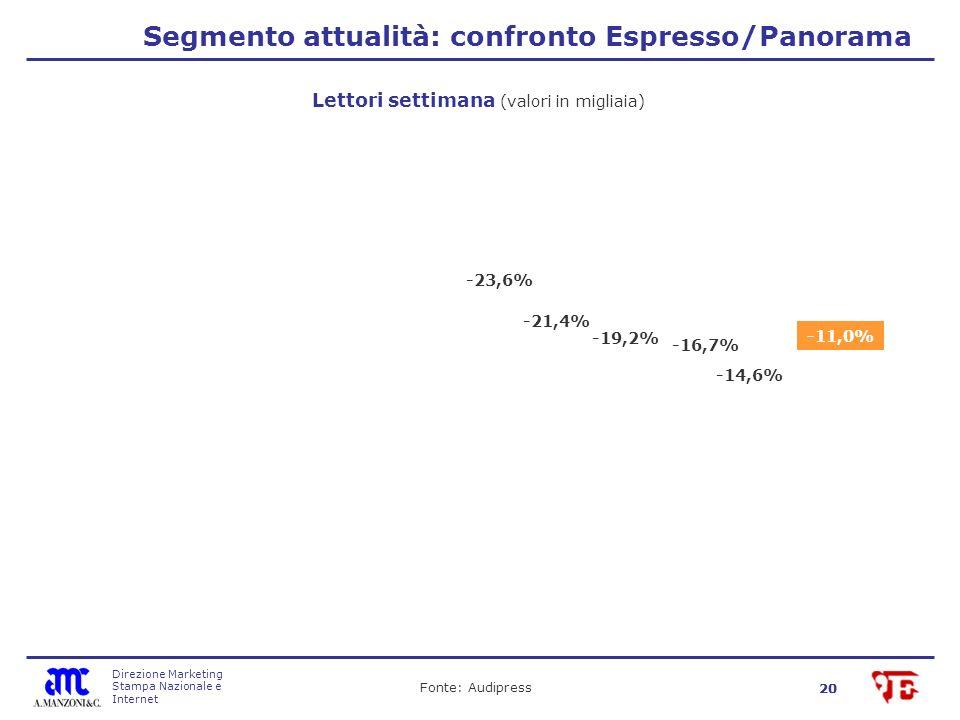 Direzione Marketing Stampa Nazionale e Internet 20 Segmento attualità: confronto Espresso/Panorama Fonte: Audipress Lettori settimana (valori in migliaia) -19,2% -21,4% -23,6% -16,7% -14,6% -11,0%