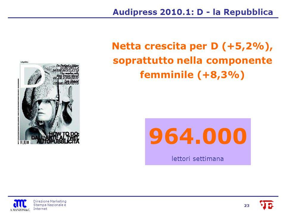 Direzione Marketing Stampa Nazionale e Internet 23 Netta crescita per D (+5,2%), soprattutto nella componente femminile (+8,3%) Audipress 2010.1: D - la Repubblica 964.000 lettori settimana