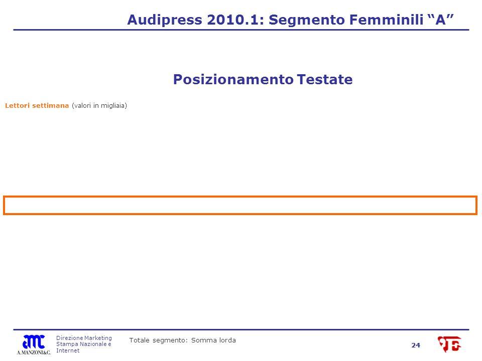 Direzione Marketing Stampa Nazionale e Internet 24 Audipress 2010.1: Segmento Femminili A Lettori settimana (valori in migliaia) Posizionamento Testate Totale segmento: Somma lorda
