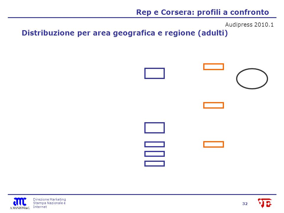 Direzione Marketing Stampa Nazionale e Internet 32 Rep e Corsera: profili a confronto Audipress 2010.1 Distribuzione per area geografica e regione (adulti)