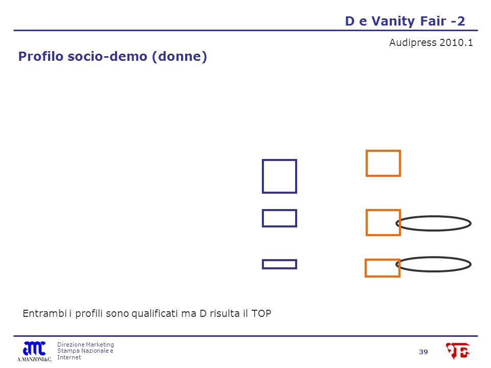 Direzione Marketing Stampa Nazionale e Internet 39 D e Vanity Fair -2 Audipress 2010.1 Profilo socio-demo (donne) Entrambi i profili sono qualificati ma D risulta il TOP