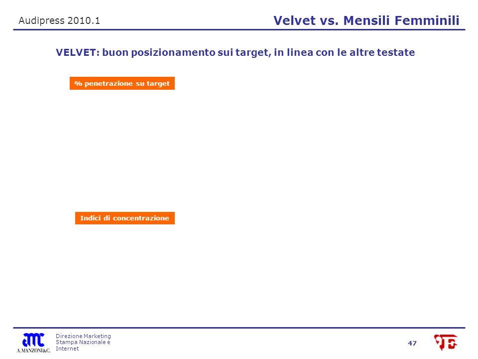 Direzione Marketing Stampa Nazionale e Internet 47 Velvet vs.