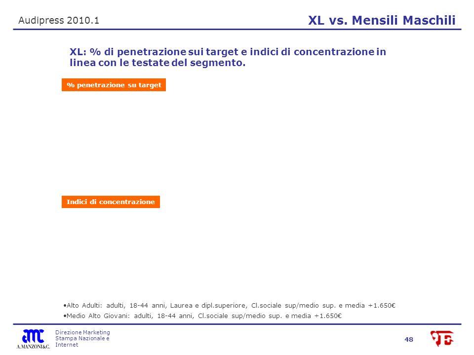 Direzione Marketing Stampa Nazionale e Internet 48 XL vs. Mensili Maschili Audipress 2010.1 XL: % di penetrazione sui target e indici di concentrazion