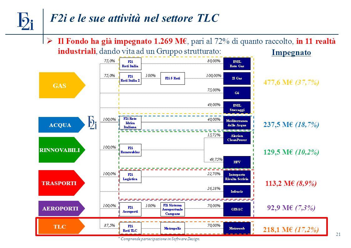21 F2i e le sue attività nel settore TLC Il Fondo ha già impegnato 1.269 M, pari al 72% di quanto raccolto, in 11 realtà industriali, dando vita ad un Gruppo strutturato: GAS RINNOVABILI TRASPORTI ACQUA AEROPORTI Impegnato 477,6 M (37,7%) 237,5 M (18,7%) 129,5 M (10,2%) 113,2 M (8,9%) 92,9 M (7,3%) TLC 218,1 M (17,2%) * Comprende partecipazione in Software Design.