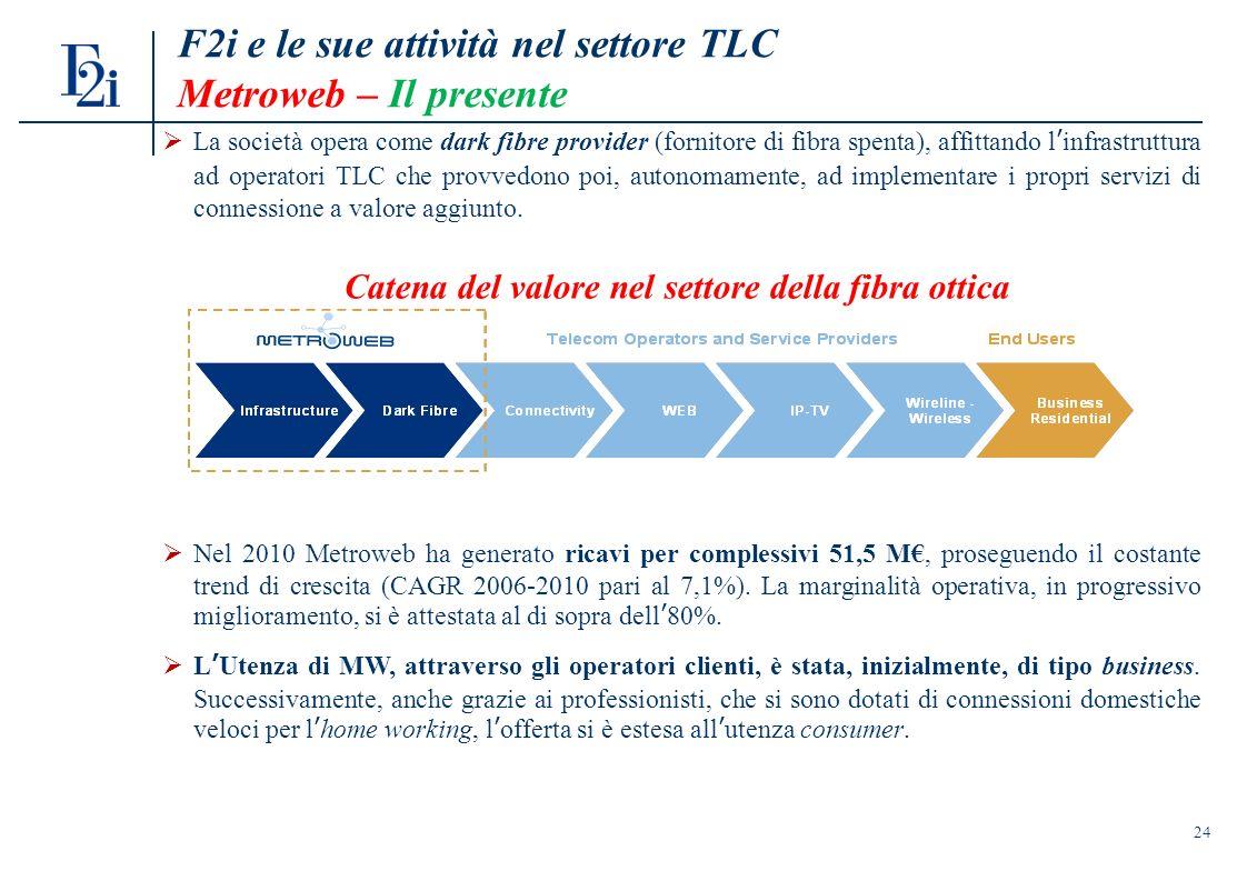 24 F2i e le sue attività nel settore TLC Metroweb – Il presente La società opera come dark fibre provider (fornitore di fibra spenta), affittando linfrastruttura ad operatori TLC che provvedono poi, autonomamente, ad implementare i propri servizi di connessione a valore aggiunto.