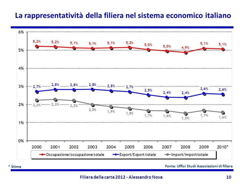 Filiera della carta 2012 - Alessandro Nova10 La rappresentatività della filiera nel sistema economico italiano * Stime Fonte: Uffici Studi Associazioni di filiera