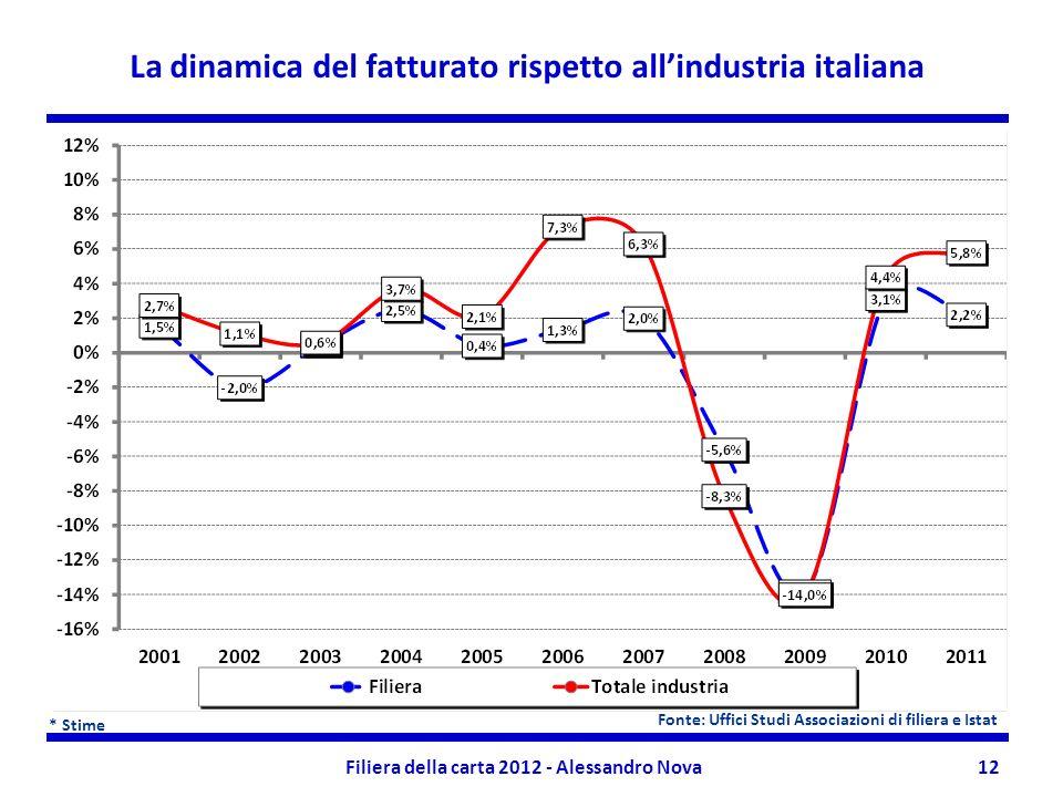Filiera della carta 2012 - Alessandro Nova12 La dinamica del fatturato rispetto allindustria italiana * Stime Fonte: Uffici Studi Associazioni di filiera e Istat