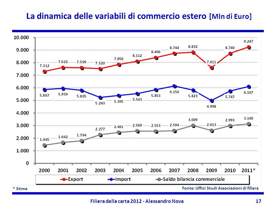 Filiera della carta 2012 - Alessandro Nova17 La dinamica delle variabili di commercio estero [Mln di Euro] * Stime Fonte: Uffici Studi Associazioni di filiera