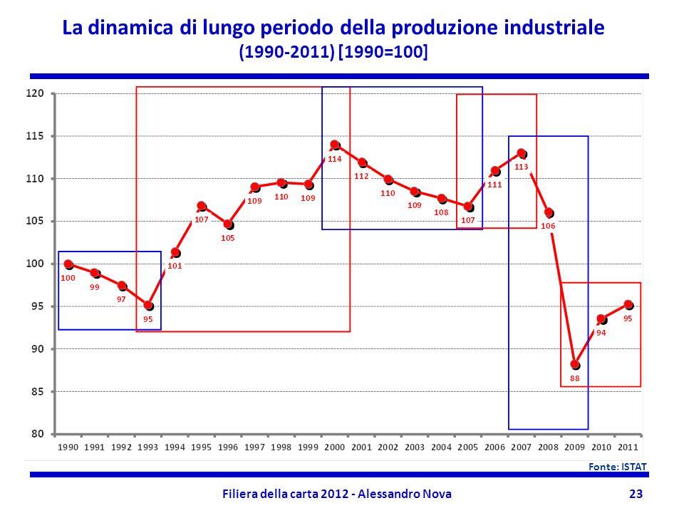 Filiera della carta 2012 - Alessandro Nova23 La dinamica di lungo periodo della produzione industriale (1990-2011) [1990=100] Fonte: ISTAT