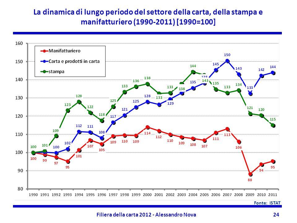 Filiera della carta 2012 - Alessandro Nova24 La dinamica di lungo periodo del settore della carta, della stampa e manifatturiero (1990-2011) [1990=100] Fonte: ISTAT