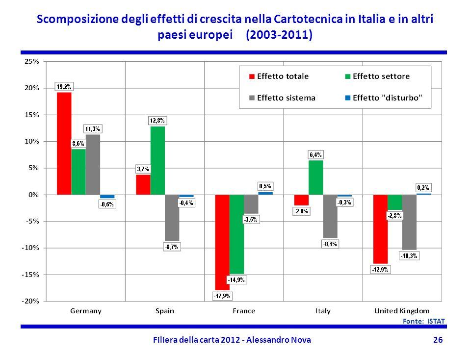 Filiera della carta 2012 - Alessandro Nova26 Scomposizione degli effetti di crescita nella Cartotecnica in Italia e in altri paesi europei (2003-2011) Fonte: ISTAT