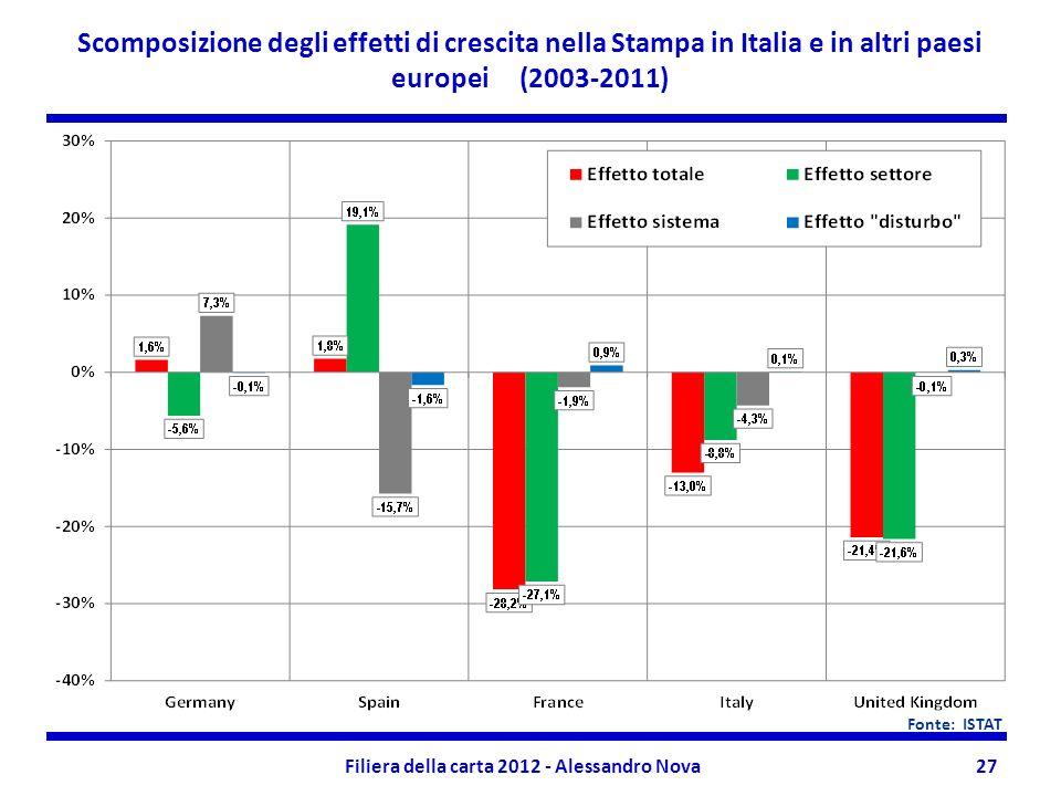 Filiera della carta 2012 - Alessandro Nova27 Scomposizione degli effetti di crescita nella Stampa in Italia e in altri paesi europei (2003-2011) Fonte: ISTAT