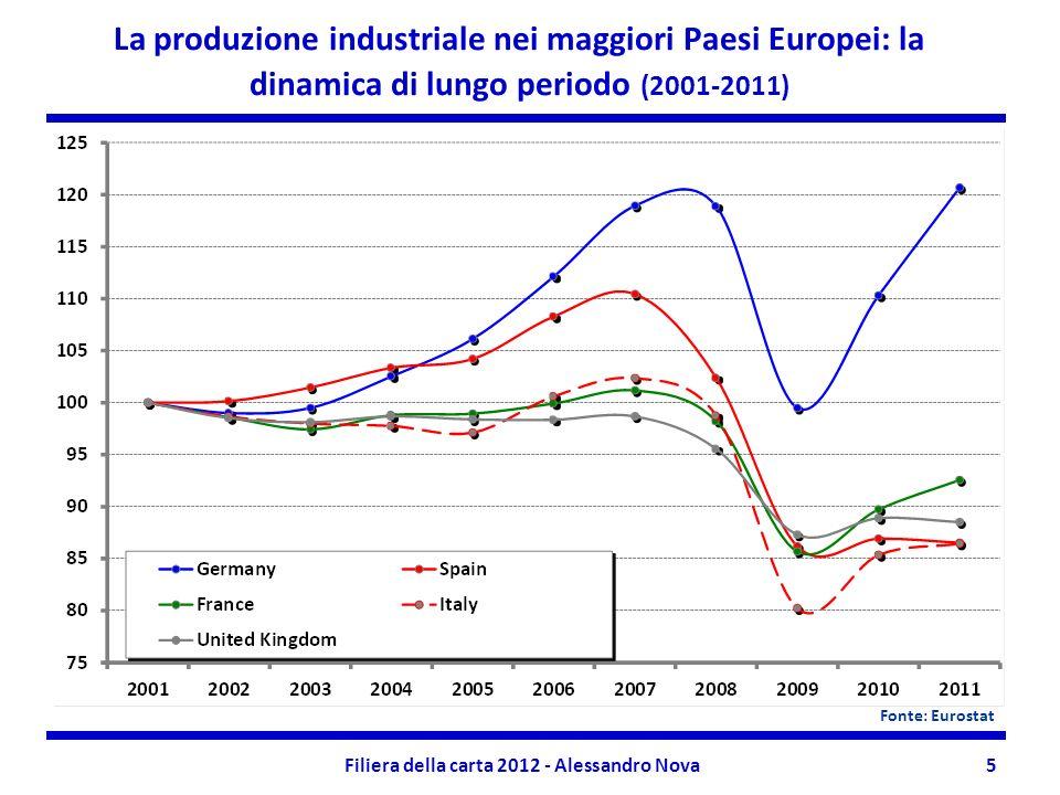 Filiera della carta 2012 - Alessandro Nova5 La produzione industriale nei maggiori Paesi Europei: la dinamica di lungo periodo (2001-2011) Fonte: Eurostat