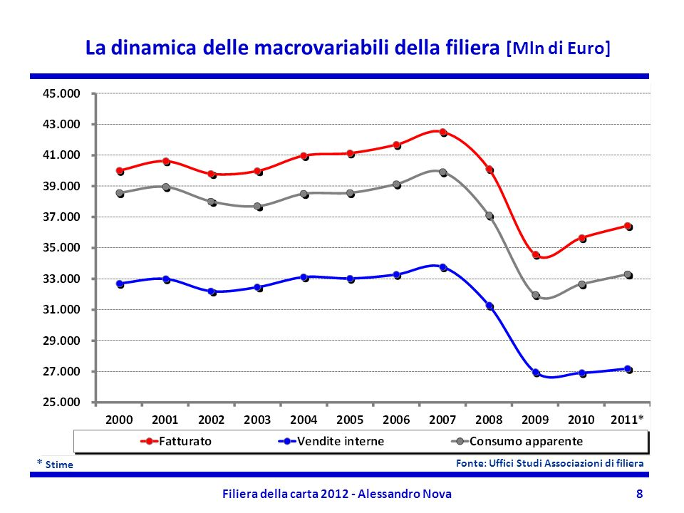 Filiera della carta 2012 - Alessandro Nova8 * Stime La dinamica delle macrovariabili della filiera [Mln di Euro] Fonte: Uffici Studi Associazioni di filiera