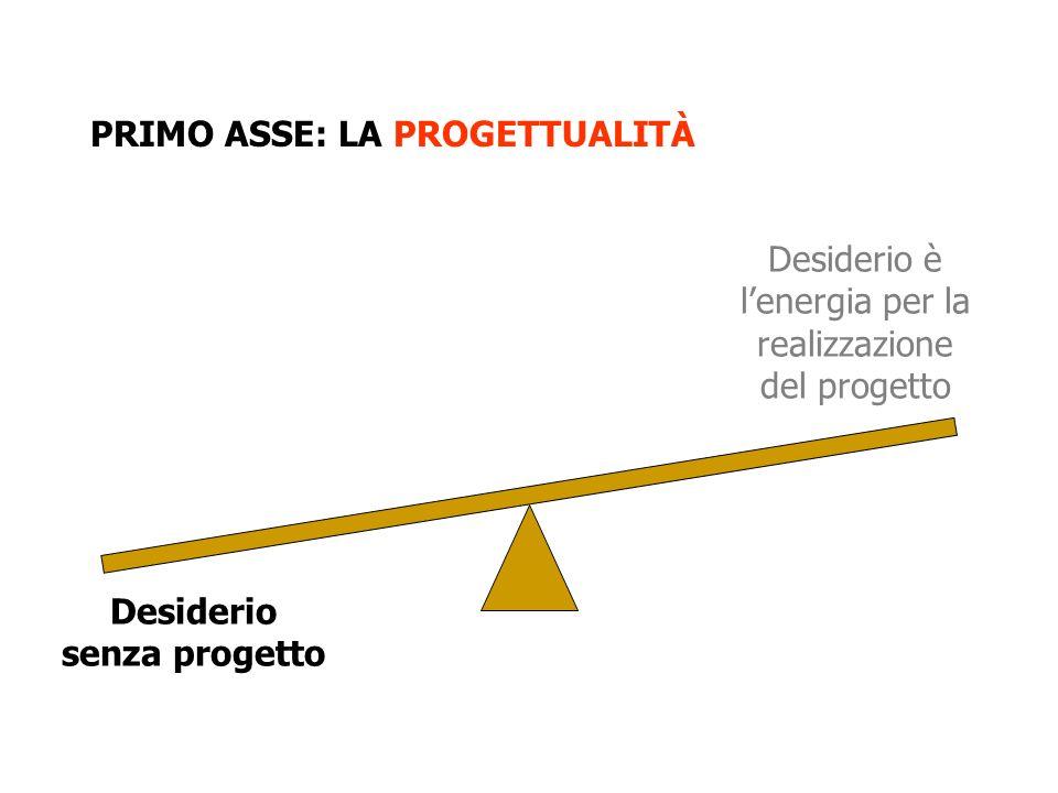 PRIMO ASSE: LA PROGETTUALITÀ Desiderio senza progetto Desiderio è lenergia per la realizzazione del progetto