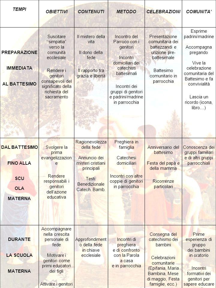 22 TEMPI OBIETTIVI CONTENUTIMETODOCELEBRAZIONICOMUNITA PREPARAZIONE IMMEDIATA AL BATTESIMO Suscitare simpatia verso la comunità ecclesiale Rendere i g